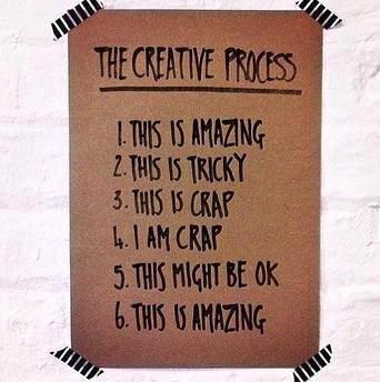 list of creative process steps